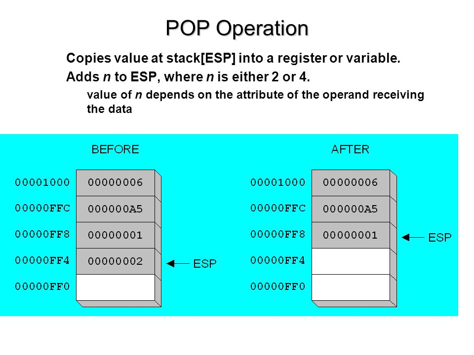 POP Operation Copies value at stack[ESP] into a register or variable.